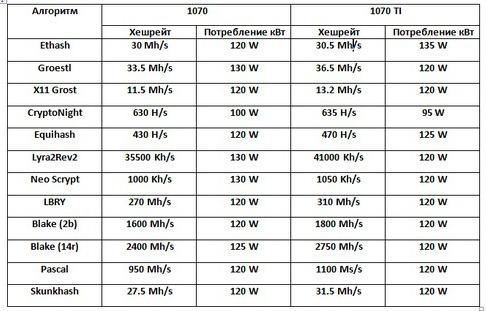 таблица хешрейта и потребления электричества видеокарт gtx 1070 и 1070 ti