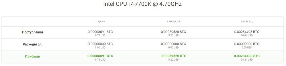 доходность в майнинге процессора i-7