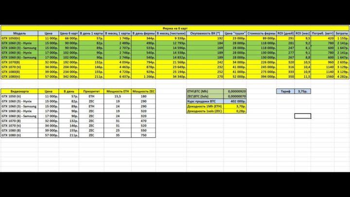 таблица доходности видеокарт в майнинге зикеш